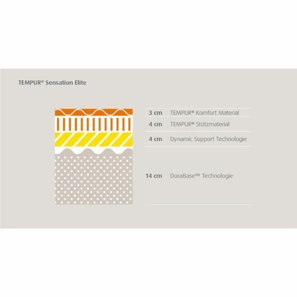 """Tempur """"Sensation Elite 25"""" Matratze Cool Touch als Matratzenschnitt in grafischer Darstellung."""